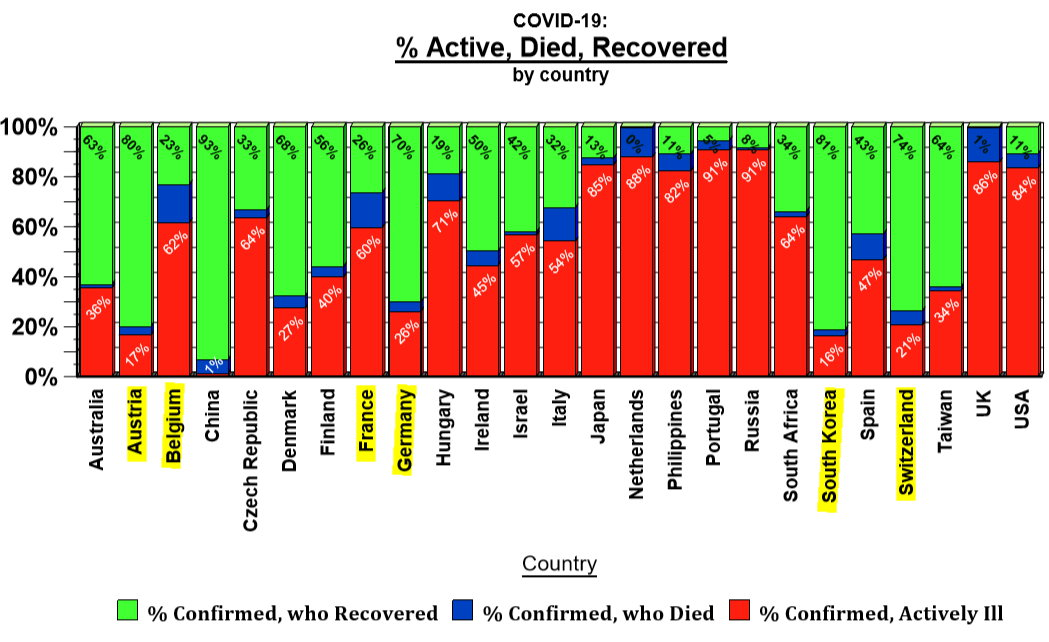 % active, died, recovered - country comparisons - April 26, 2020