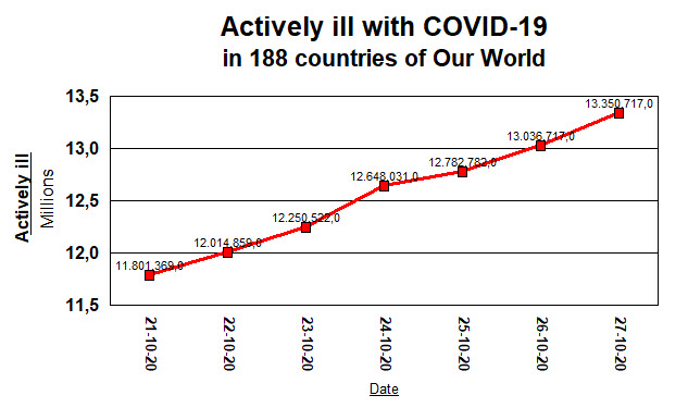 Actively ill in our world - 27 October