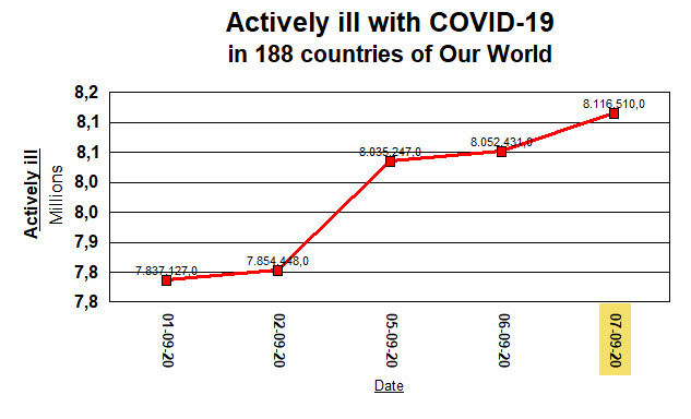 Actively iLL in our World, with COVID-19 - 7 September