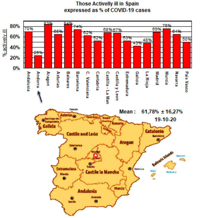 Actively iLL in Spain\\\'s regions - arrow on Andorra - 19 Oct