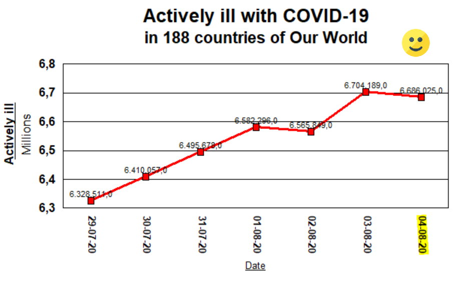 Actively iLL woth COVID-19 - 4 AUgust, 2020