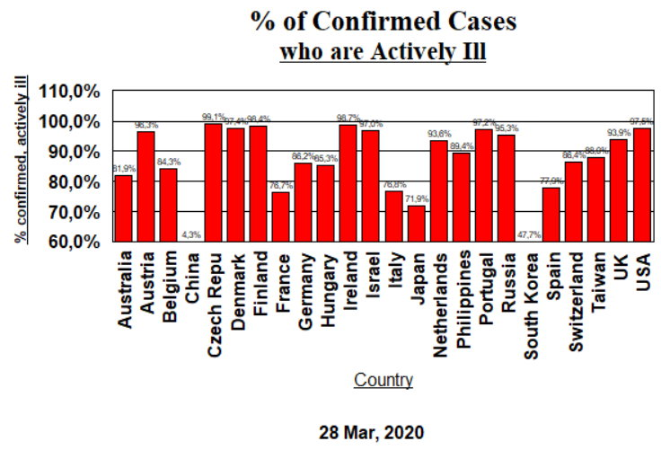 Actively Sick - (24 country sample) - 28 March, 2020