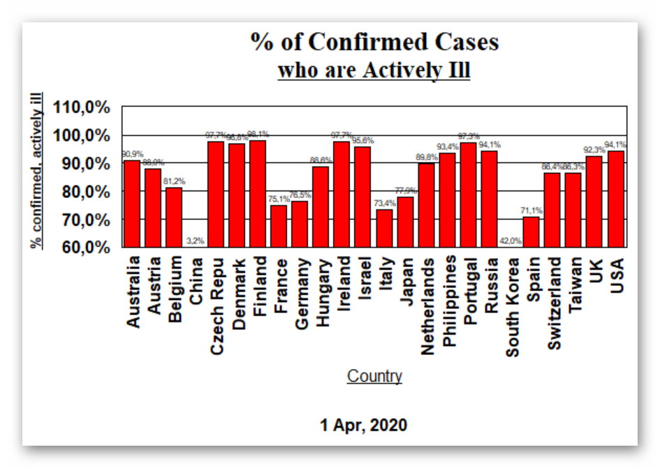 Actively Sick - April 1, 2020