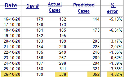 Actual and Predicted cases - 26 Oct