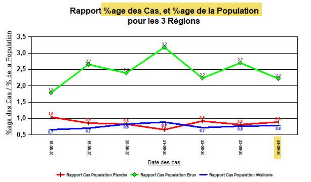 %age des cas et %age de la population - 3 régions - 24 août