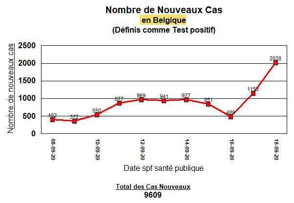 Belgique - nouveaux cas - 18 septembre