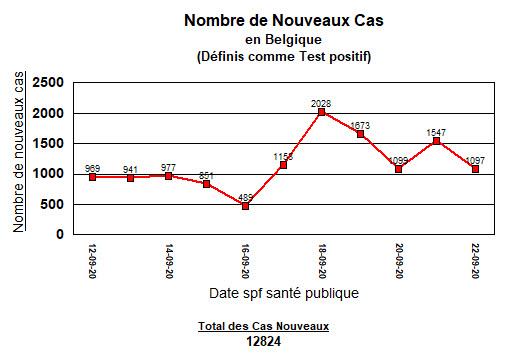 Belgique - Nouveaux cas - 22 sept