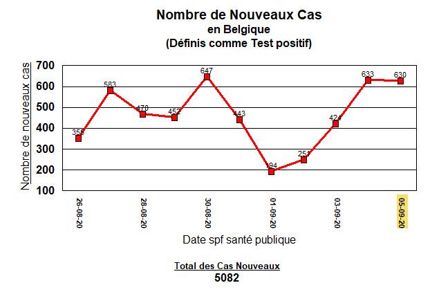 Belgique - nouveaux cas - 5 septembre