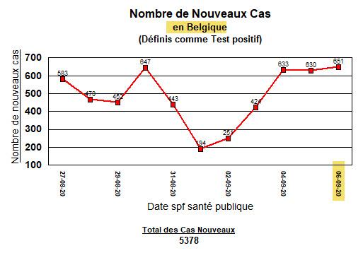 Belgique - nouveaux cas - 6 septembre