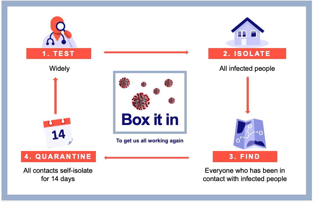 Box the virus in - 4 steps