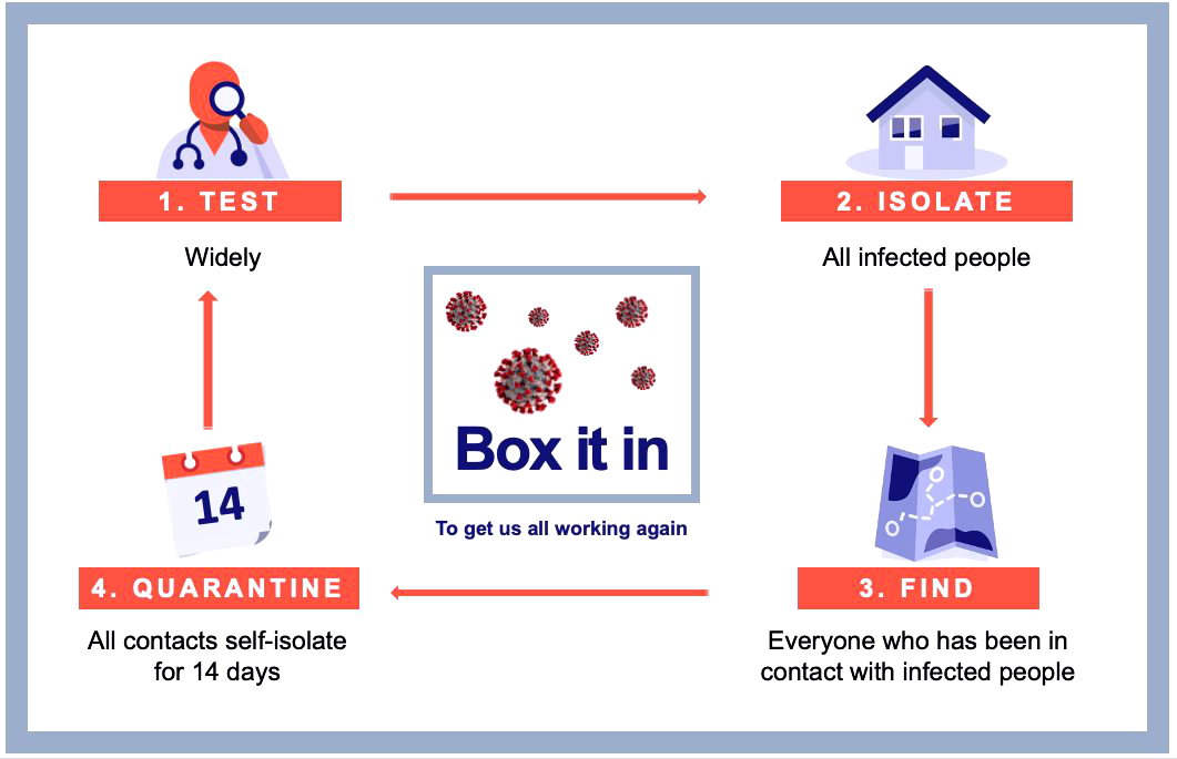 Box the virus in - 4 steps