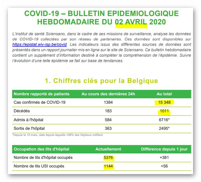 Bulletin épidémiologique - 2 avril