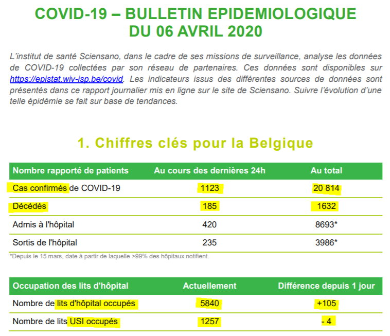 Bulletin épidémiologique - 6 avril 2020
