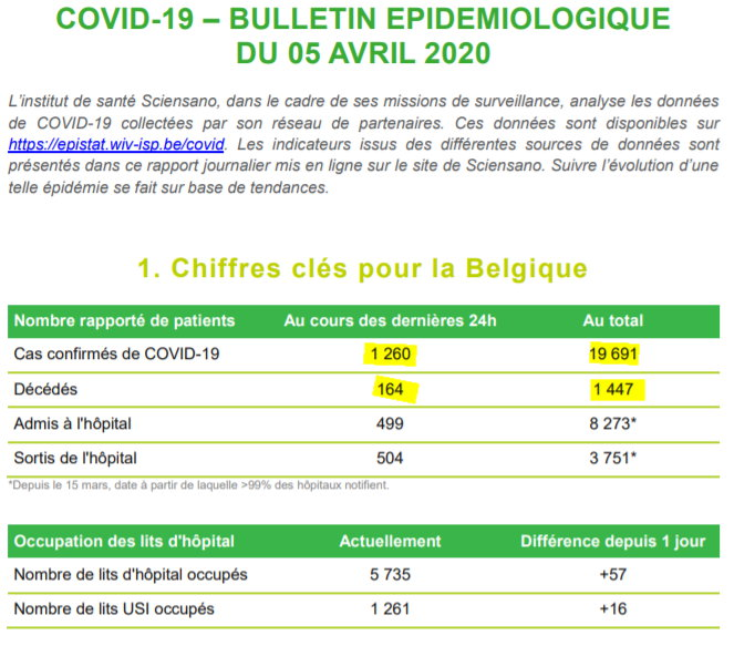 Bulletin Sciensano - 5 avril