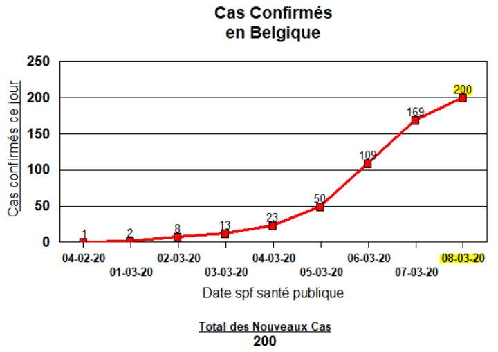 Cas Confirmés en Belgique - 8 mars