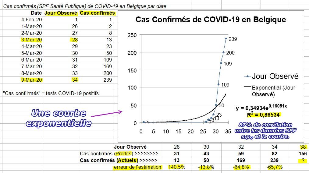 Cas Confirmés par SPF Santé publique - exponentiel - 9 mars