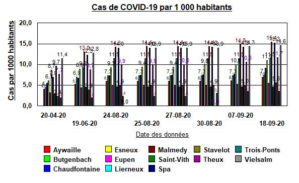 Cas de COVID-19 par 1000 habitants par ville et date - 18 septembre