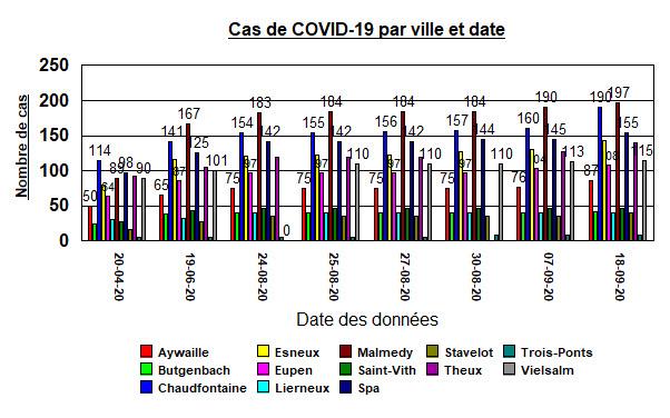 Cas de COVID-19 par ville et date - 18 septembre