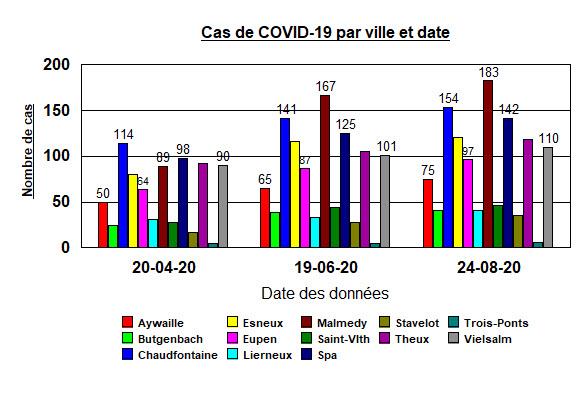 Cas de COVID-19 par ville et date - 24 août