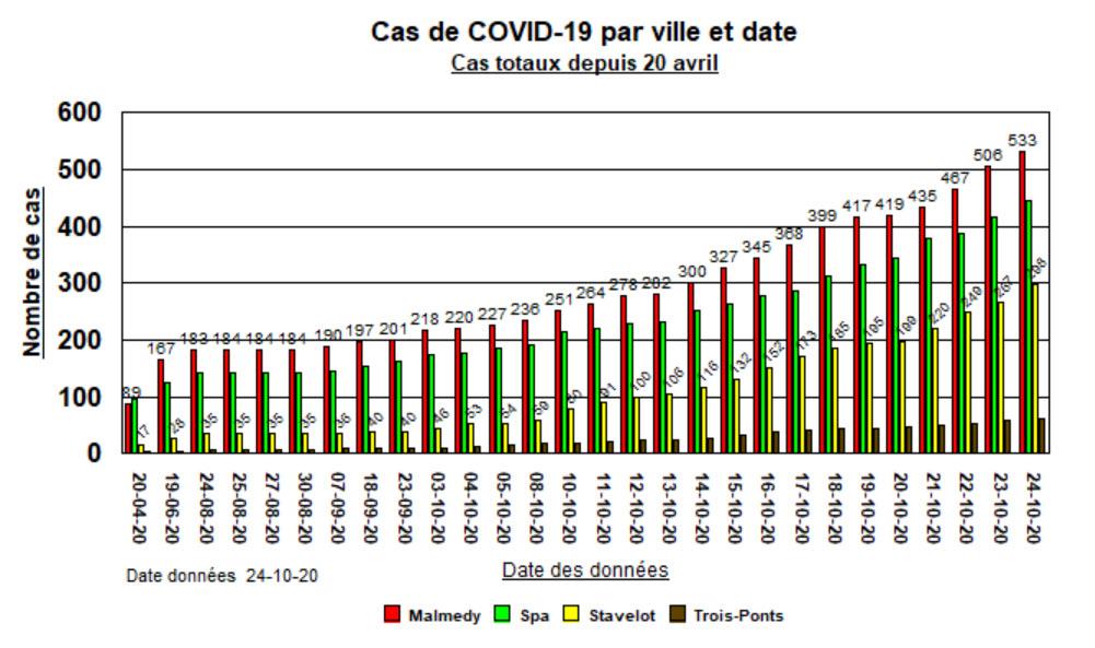 Cas de COVID-19 par ville et date M,S,S,T-P - 24 oct