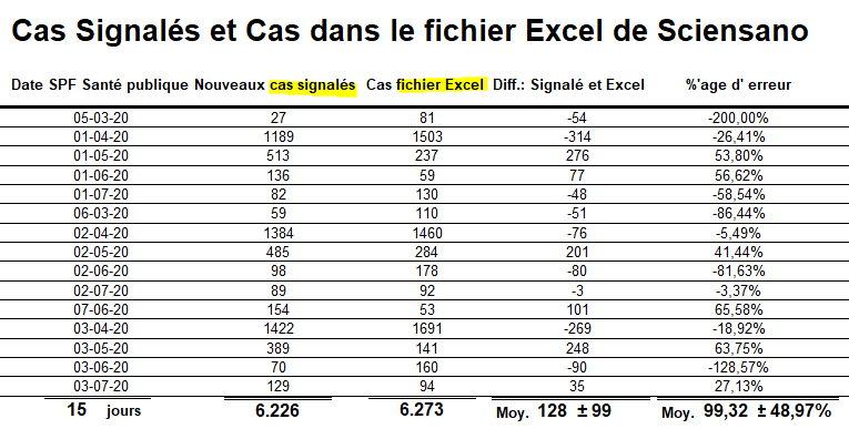 Cas signalés et cas dans le fichier Excel - 28 juilliet