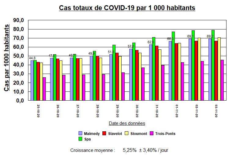 Cas Totaux par 100 hab - M, Sp, St, Stou, T-P - 3 nov