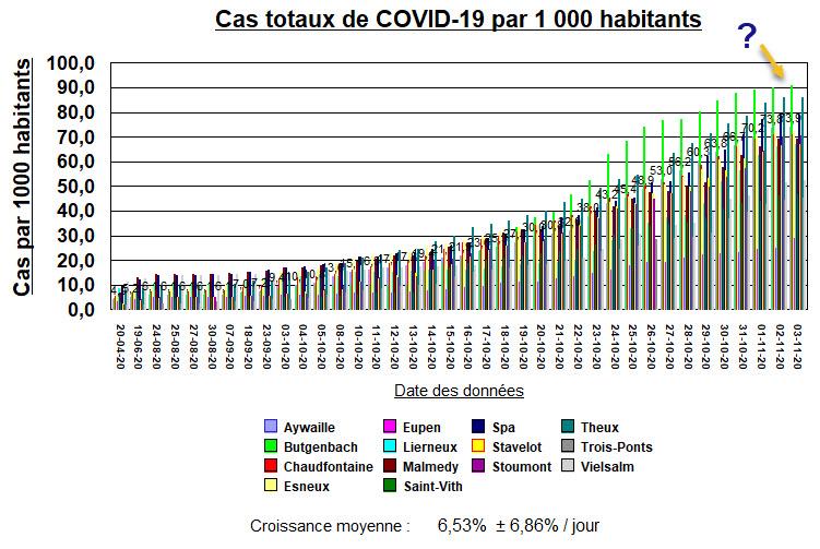 Cas totaux par 1000 habitants - 14 villes - 3 nov