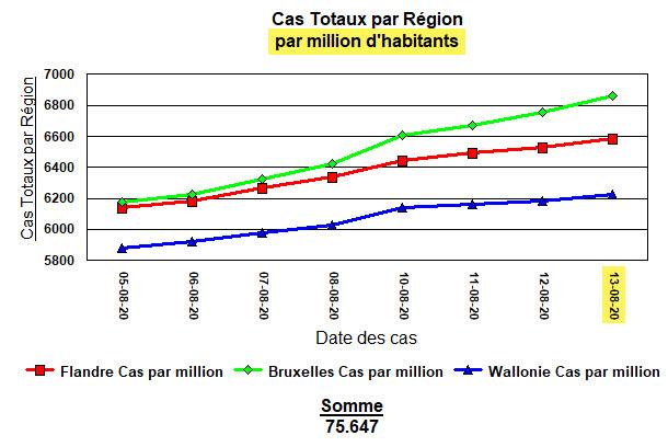 Cas Totaux par million d\\\'habitants - 13 août 2020