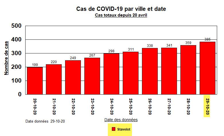 Cas totaux par ville - Stavelot - 10 derniers jours - 29 oct