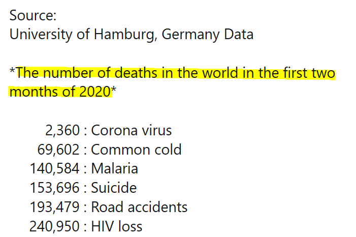 Causes of Mortality in first 2 months of 2020