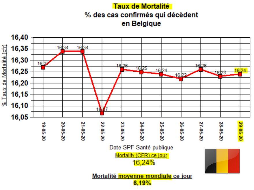 CFR en Belgique - 11 derniers jours - 29 mai 2020
