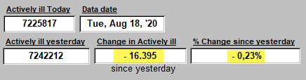 Change in Activeli iLL since yesterday - 18 August