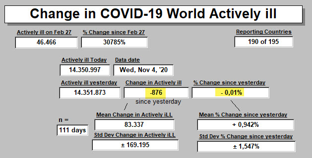 Change in Activelly ill since yesterday - 4 Nov