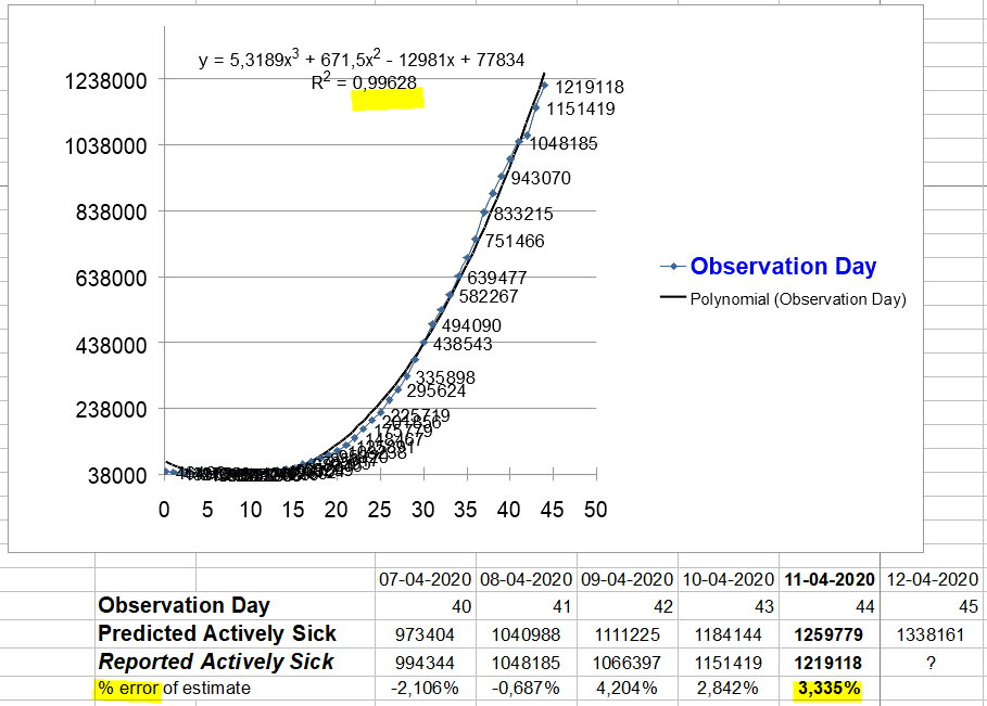 Change in Actively ILL - 11 April, 2020
