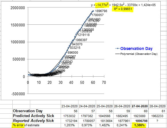 Change in Actively ILL - 27 April, 2020