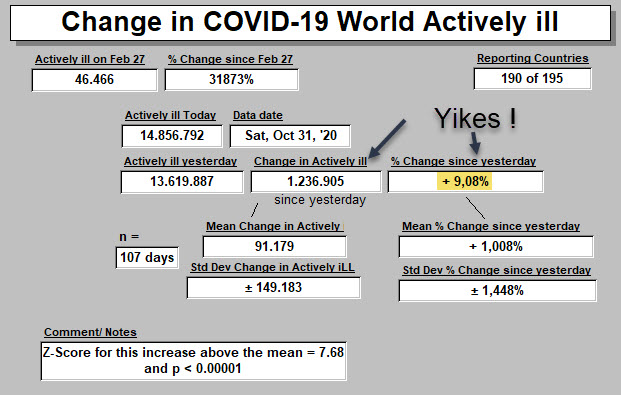 Change in Actively iLL since yesterday - 31 Oct (Z-Score 7
