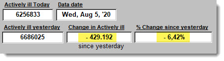 Change in Actively ill since yesterday - August 5, 2020