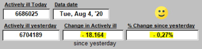 CHange in ACTIVELY iLL since yesterday