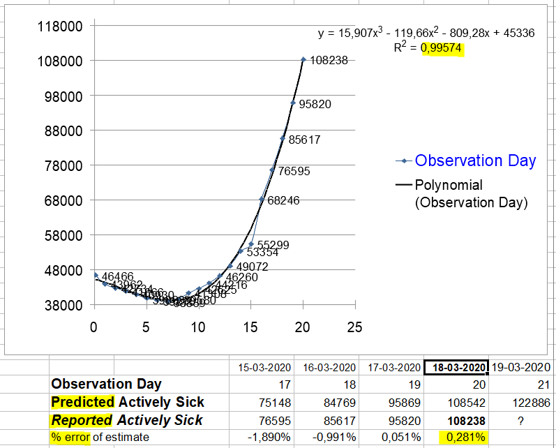 Change in Actively Sick - March 18, 2020