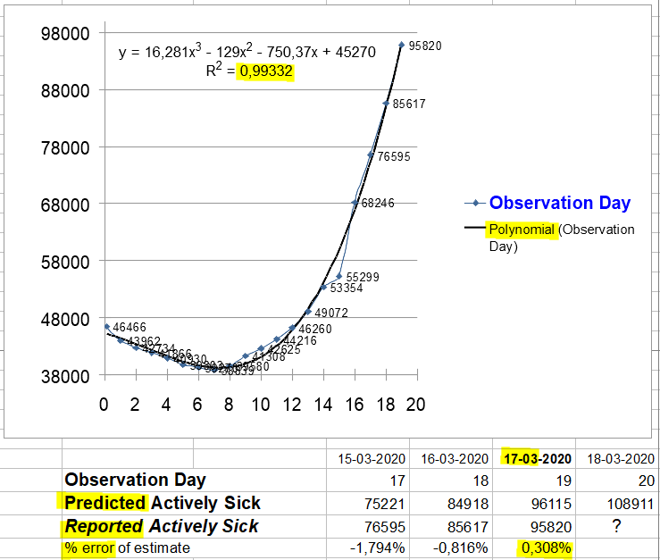 Change in Actively Sick, worldwide - March 17, 2020