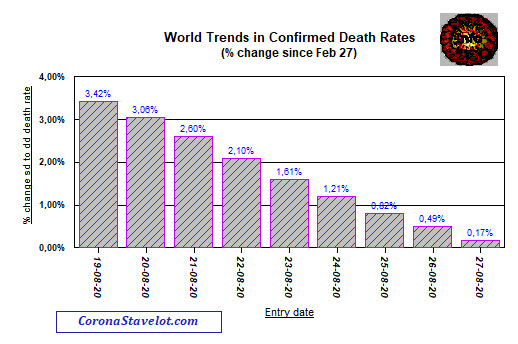 Change in death rate since compared with February 27, 2020