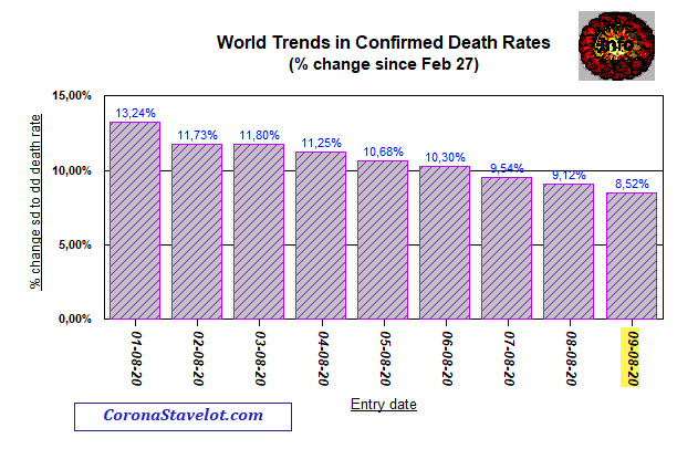 Change in death rate since Feb 27, 2020 - 9 August, 2020