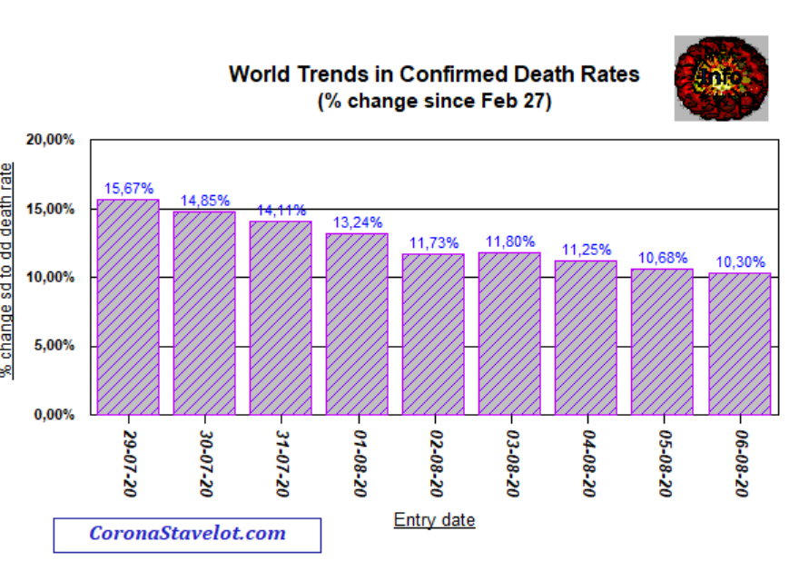 Change in death rates compared with Feb 27 - 6 AUgust, 2020