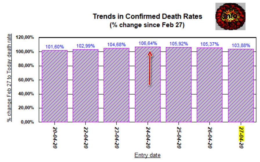 Change in Death Rates since Feb 27 - April 27, 2020
