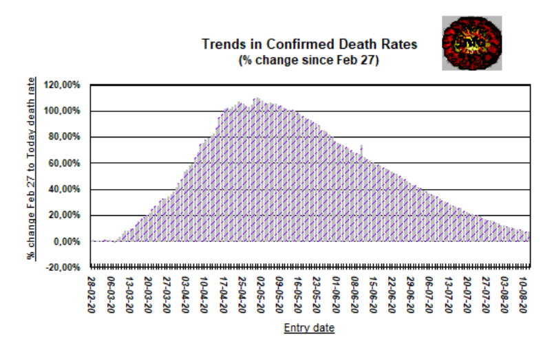 Change in death rates since Feb 27 - August 12, 2020