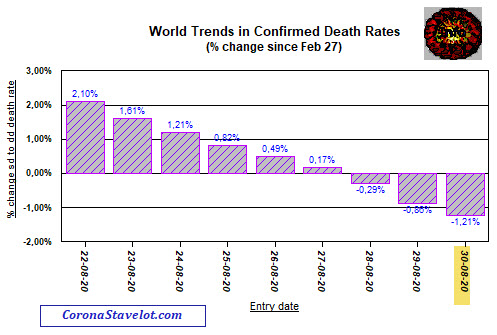 Change in Death Trends - August 30, 2020