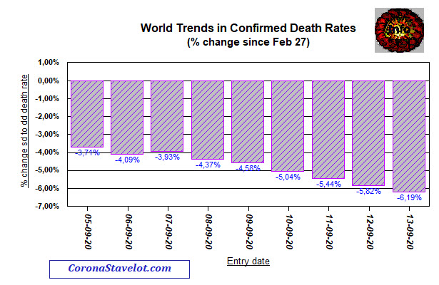 Change in Trends in Death rates - February to 13 September