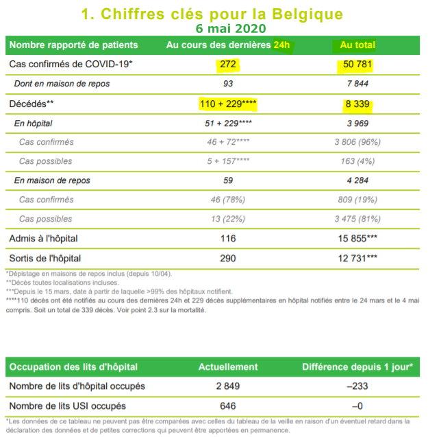 Chiffres clés de Sciensano - 6 mai 2020