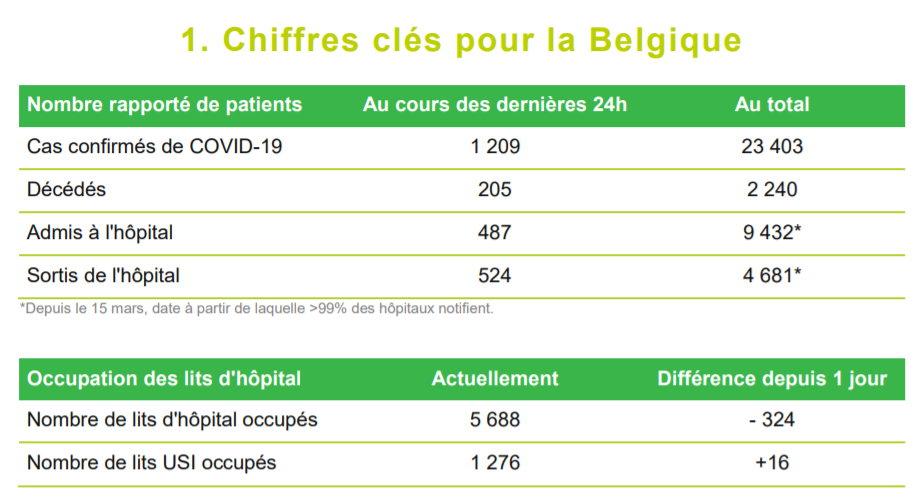 Chiffres clés pour la Belgique - 8 avril