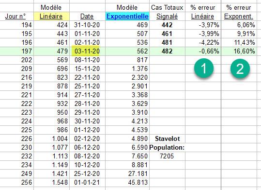 Comparaison - Linéaire et exponentiel - 3 nov